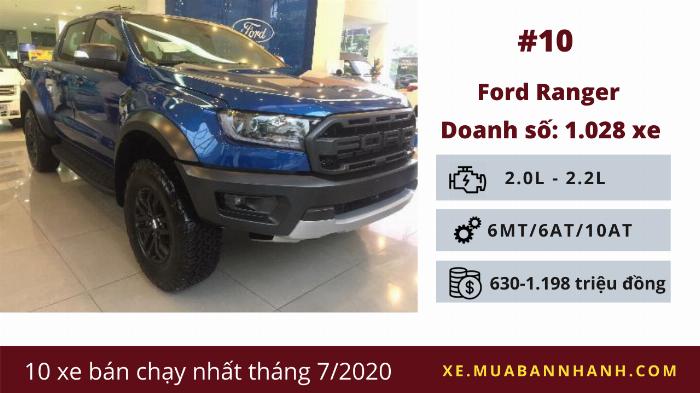 Ford Ranger: Doanh số 1.028 chiếc