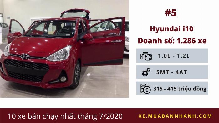 Hyundai Grand i10: Doanh số 1.286 chiếc