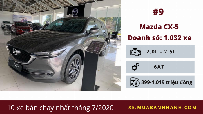 Mazda CX-5: Doanh số 1.032 chiếc