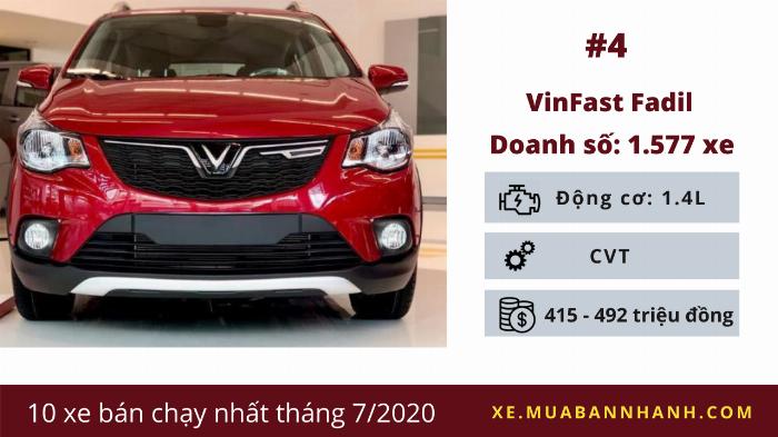 VinFast Fadil: Doanh số 1.577 chiếc