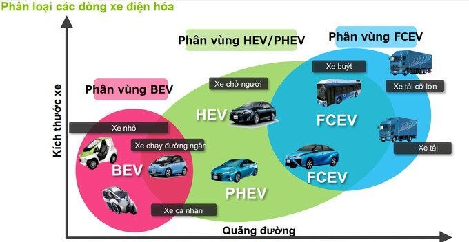 Xe điện chạy hydro (FCEV - Fuel Cell Electric Vehicle)