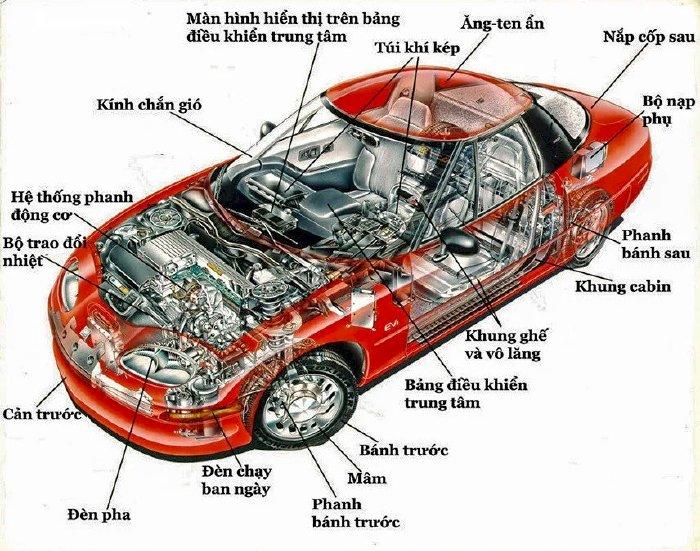 Xác định bộ phận nào của ô tô cần mua bảo hành nhất